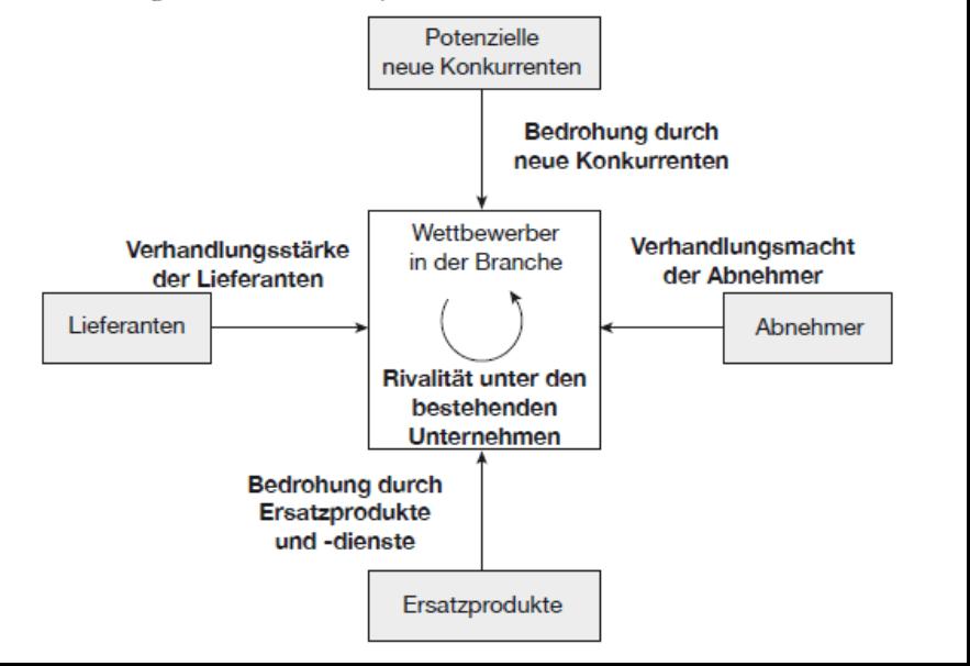Die fünf Wettbewerbskräfte nach Porter (Porter, 2013, S. 38).